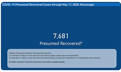 Recovered Numbers