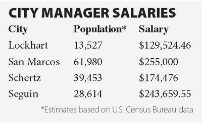 City Manager Salaries