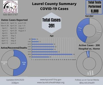 Laurel County nears 400 COVID-19 case mark