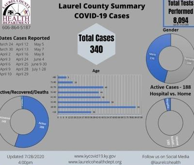 Laurel County reaches 340 COVID-19 cases