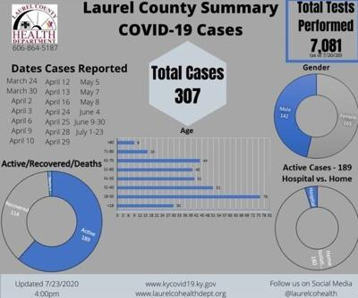 18 new COVID-19 cases reported in Laurel County Thursday