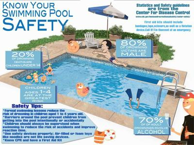 Summer Safety Series Keep Your Swimming Pool Fun And Safe With These Tips News Sentinel Echo Com