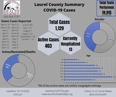 Laurel Countyreports 2 COVID related deaths Tuesday