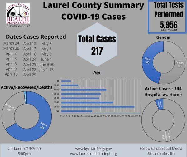 Laurel County reports a COVID-19 related death