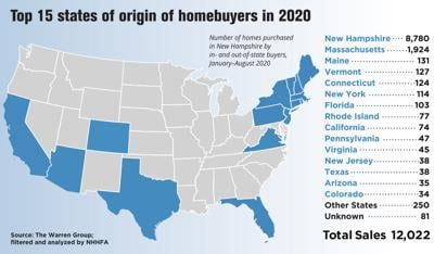 NH home sales by state