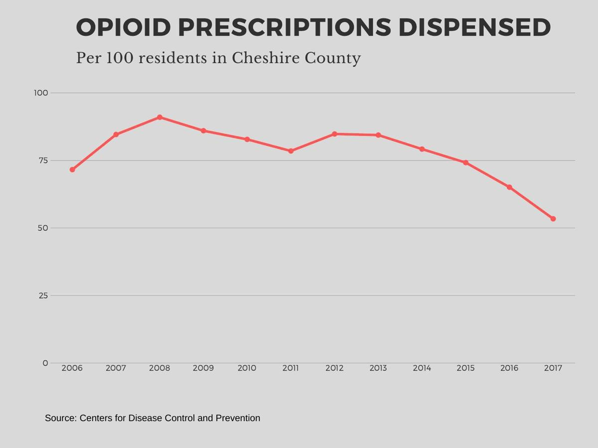 Opioid prescriptions dispensed per 100 residents in Cheshire County