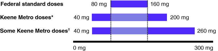 Prescribed doses for methadone treatment