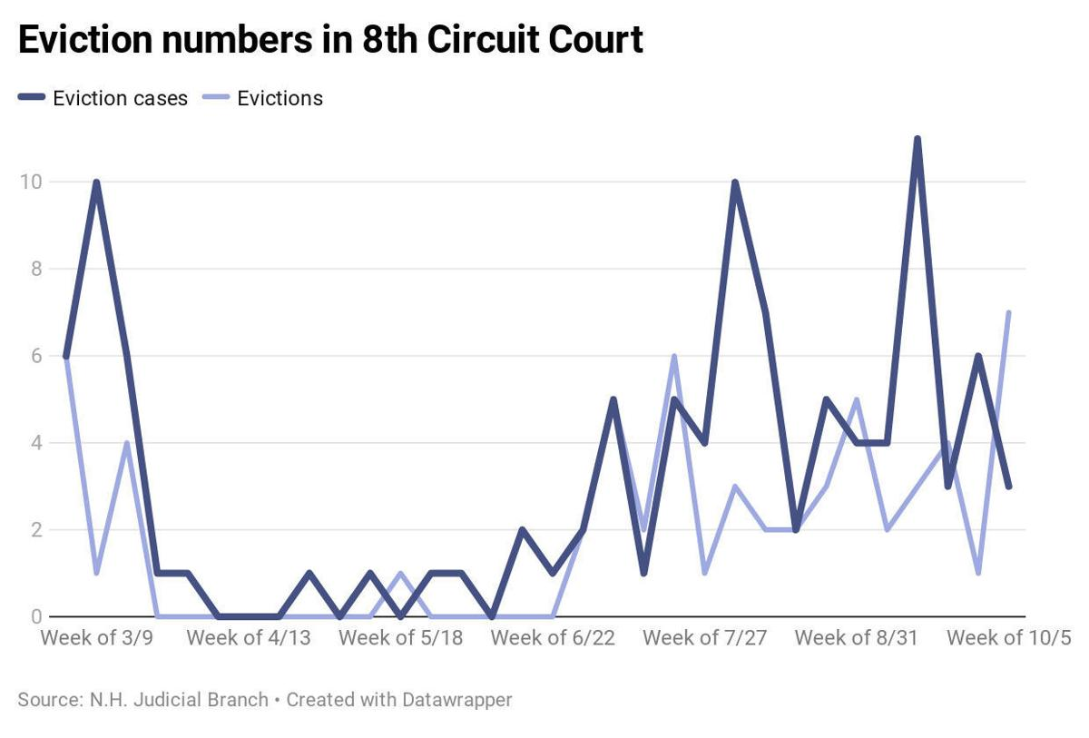 8 Circuit Court evictions