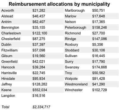 COVID-19 reimbursement allocations for Monadnock Region towns