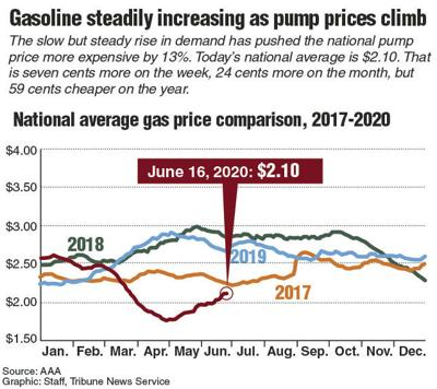 20200616_Gas_prices