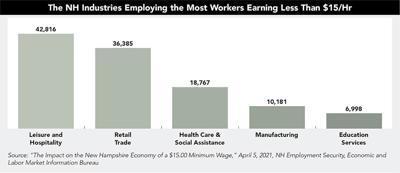 NH Minimum wage sectors