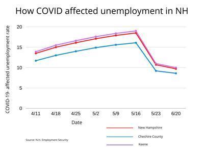 Unemployment in NH