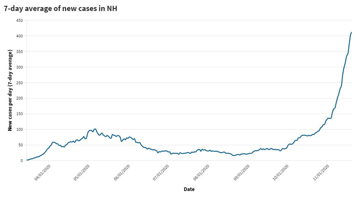 Seven-day average of new cases in the Granite State
