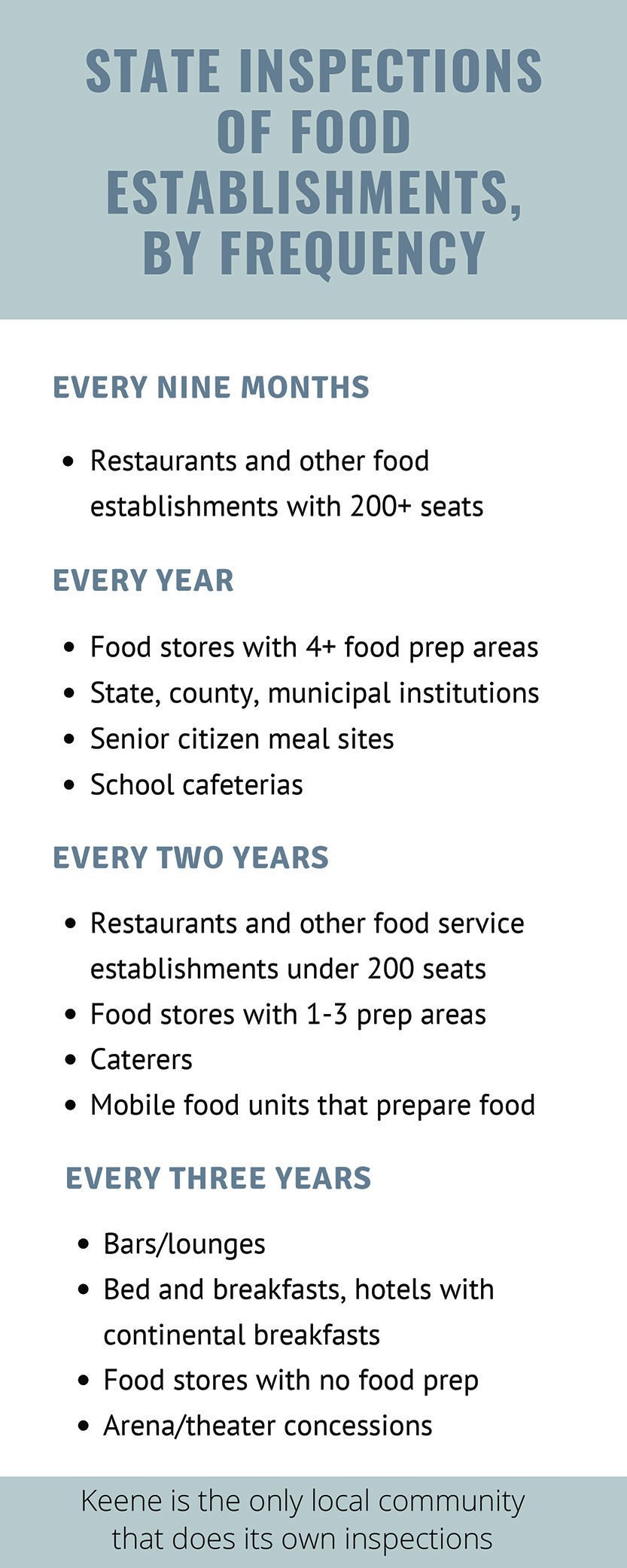 Food inspections by the state