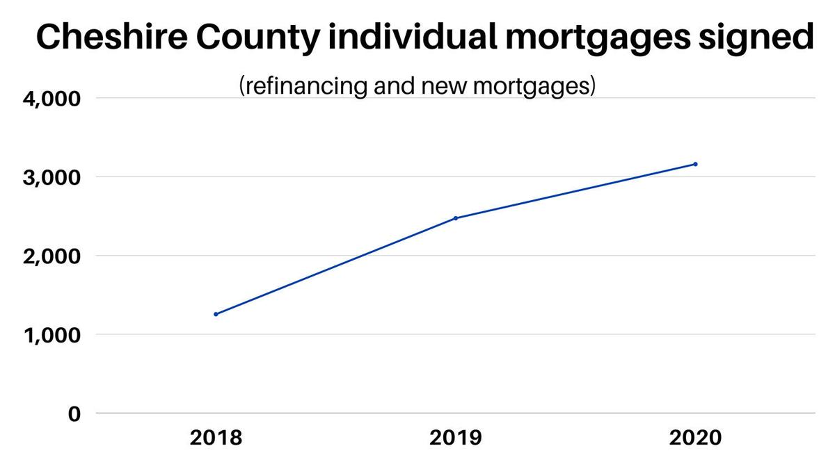 Cheshire County mortgages