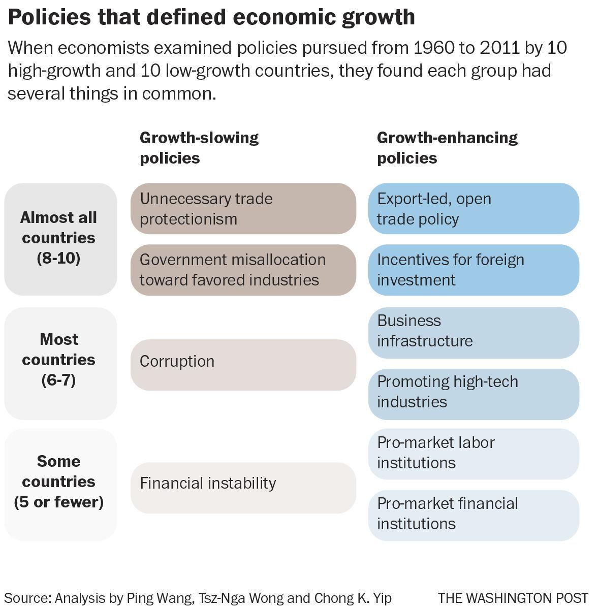 Growth killers, nurturers