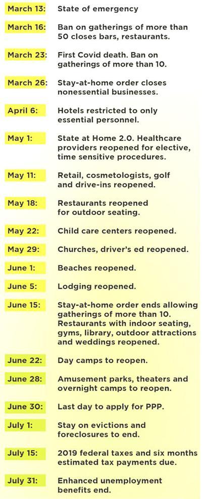 Coronavirus-Timeline
