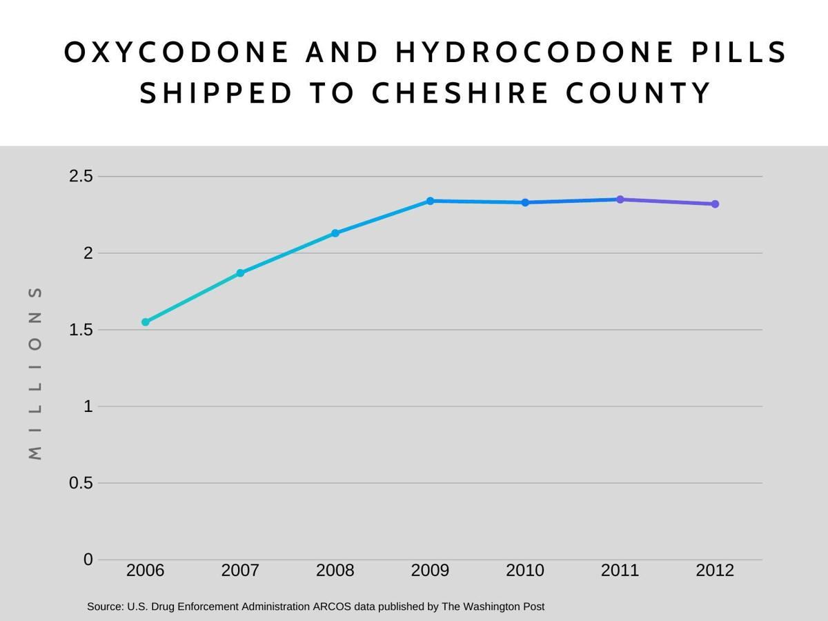 Oxycodone and hydrocone pills shipped to Cheshire County
