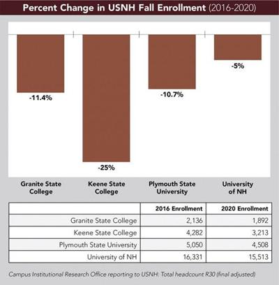 NH enrollment comparisons