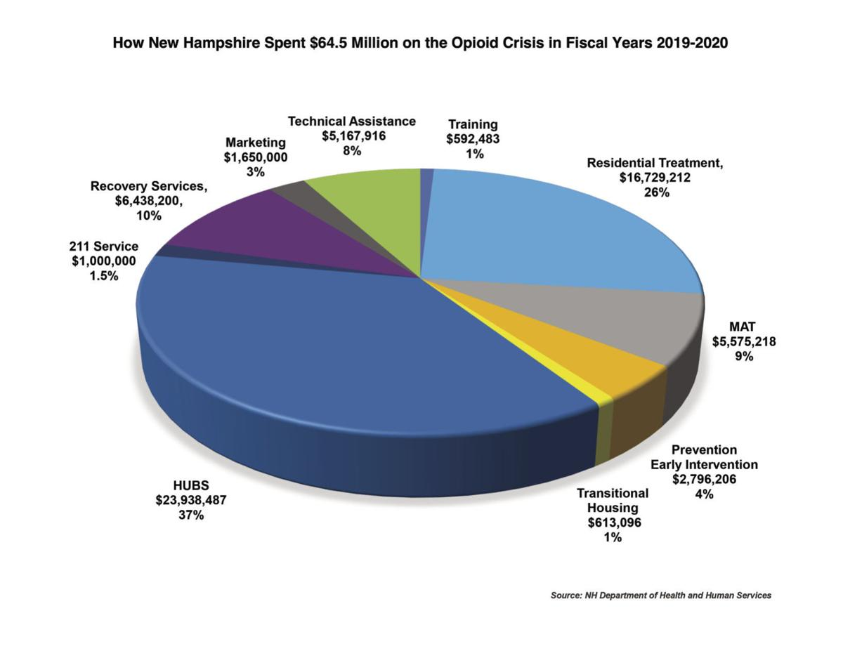 Follow the Money Pie Chart_Final
