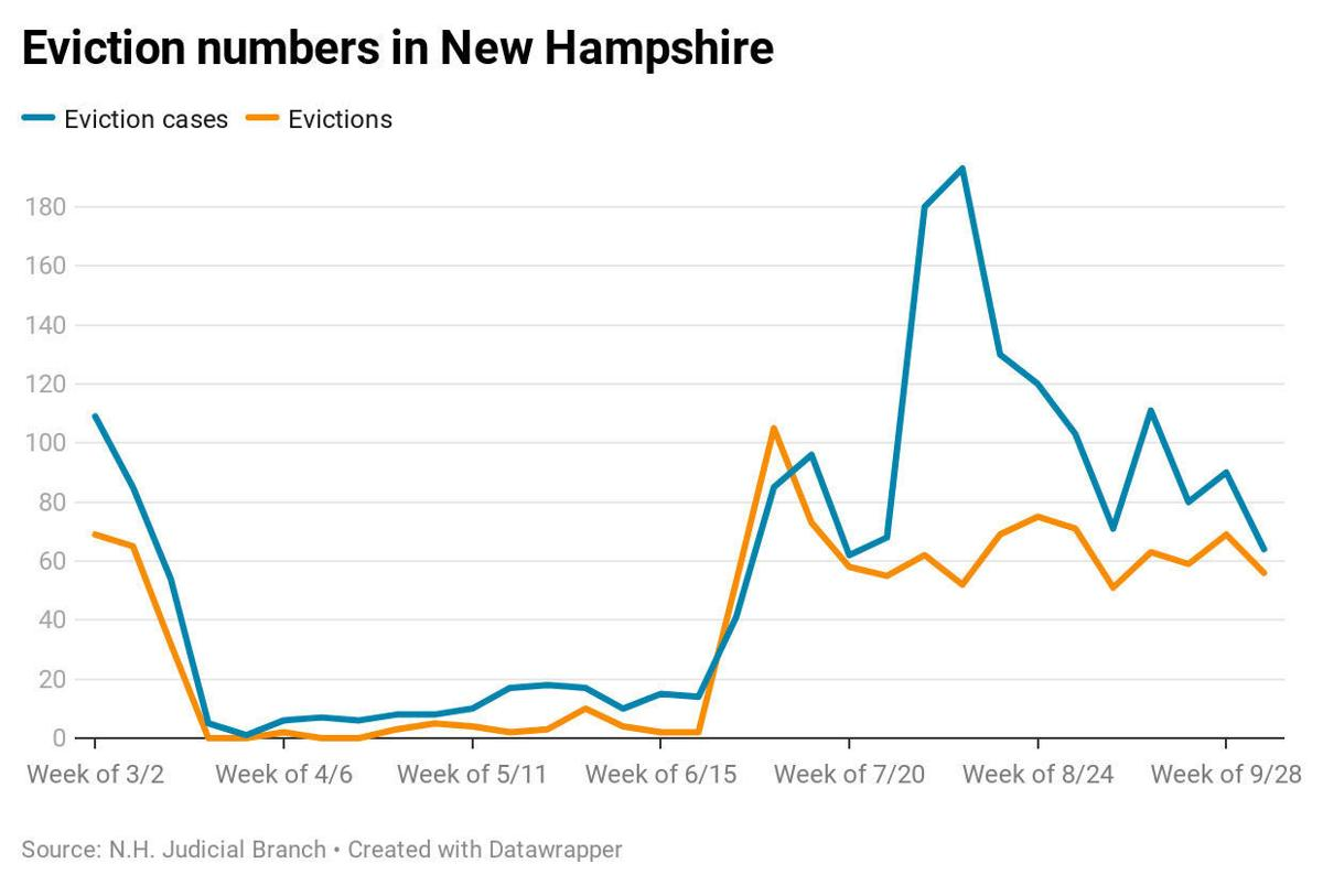 New Hampshire evictions