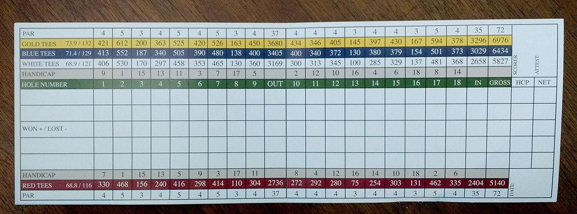 Bretwood Scorecard