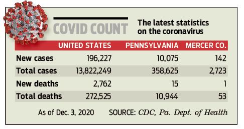 Covid count 201204