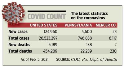 $912 million in state COVID-19 relief on its way
