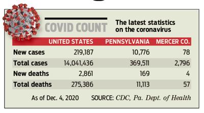 COVID count 201205