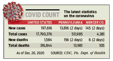 Covid count 201222