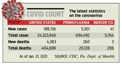 Covid count 210122