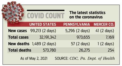 Mercer County lags on vaccine rate
