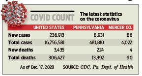 Covid count 201218