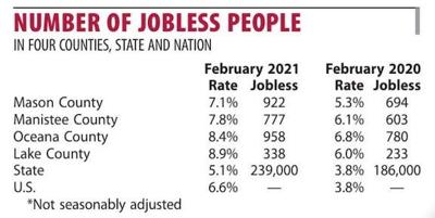 February 2021 jobless graphic