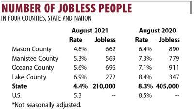 August 2021 jobless