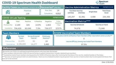 Spectrum Health dashboard
