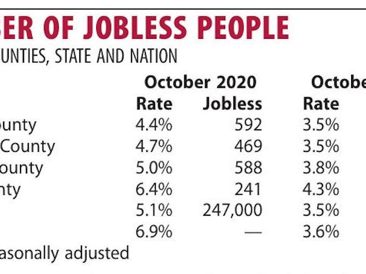 Mason County's October jobless rate lowest since before pandemic