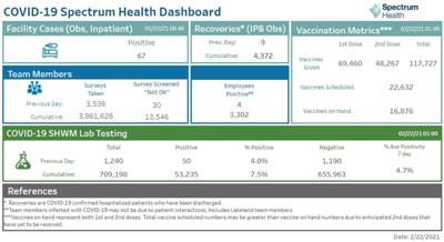 Spectrum Health dashboard
