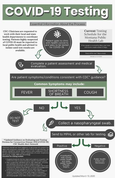 COVID-19 Testing Infographic