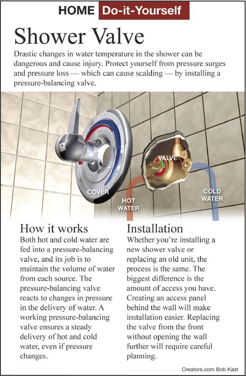 Replace a shower mixing valve with a new one | Siouxland Homes