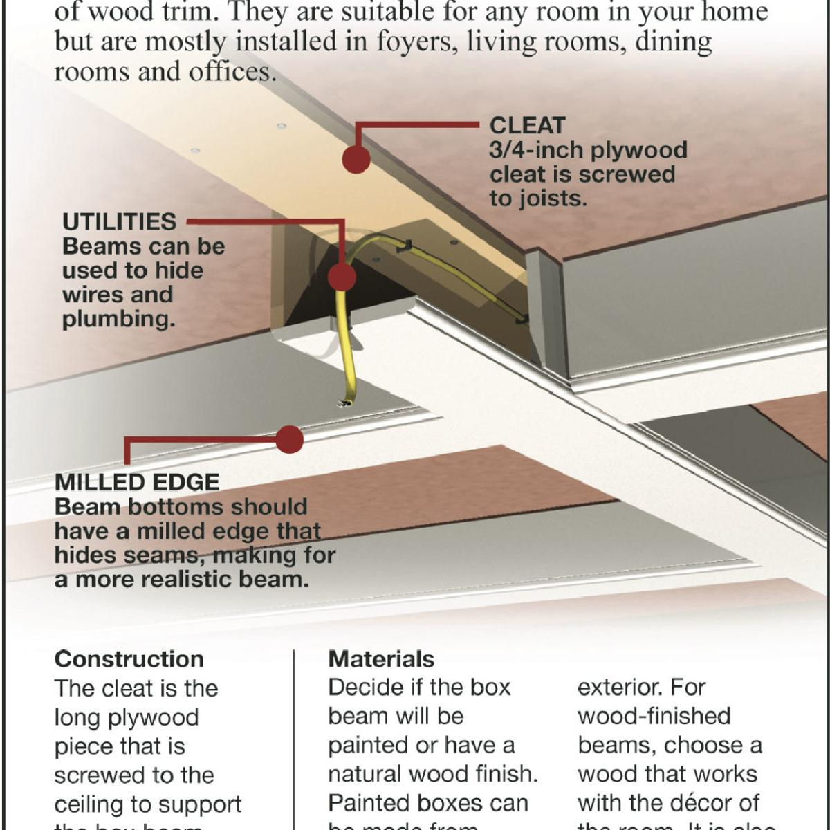 Install A Lightweight Box Beam On Ceiling Siouxland Homes Siouxcityjournal Com