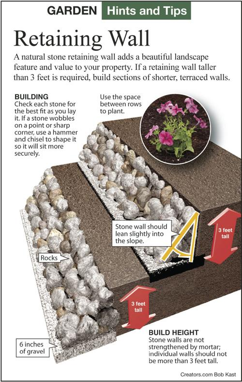 How To Build Retaining Walls With Natural Stones Siouxland Homes