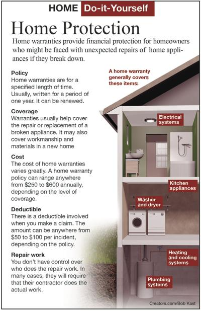should i buy an extended warranty or home warranty siouxland homes. Black Bedroom Furniture Sets. Home Design Ideas
