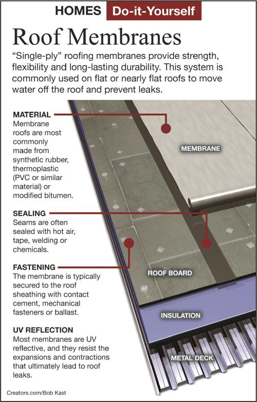 Repair Leaky Rolled Roofing With New