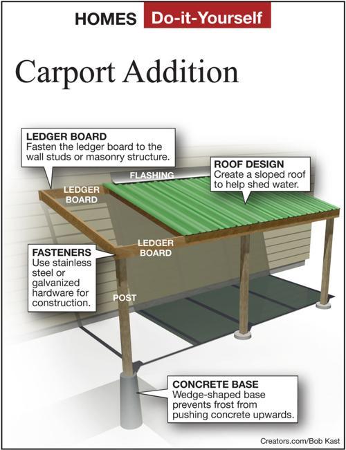 Cost Of Carport Addition - Carports Garages