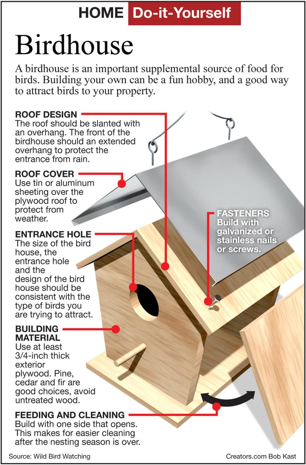 How To Build A Simple Birdhouse Siouxland Homes
