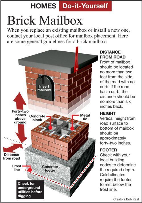 Build An Indestructible Brick Mailbox Siouxland Homes Siouxcityjournal Com