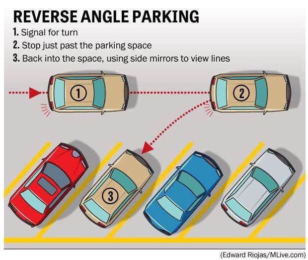 Reverse Angled Parking Stall Directions