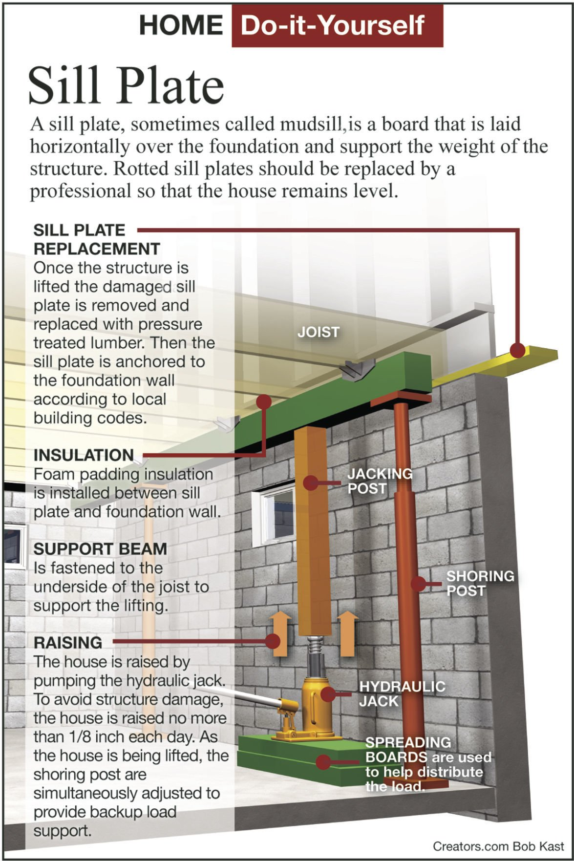 Heres How To Repair A Rotten Mudsill Siouxland Homes Hydraulic Jack Diagram Homehowto0705