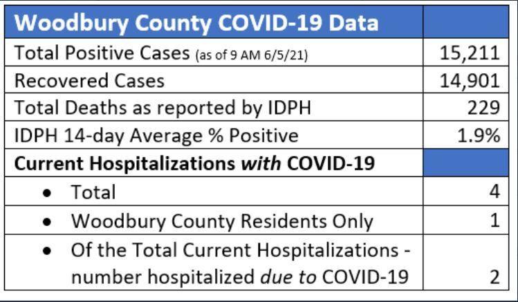 Last daily COVID report